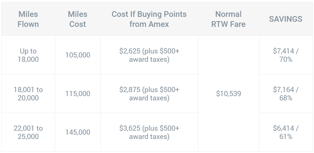ultimate_mileage_award_ticket_table